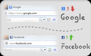 جابجا شدن فیسبوک و گوگل در رتبه ی آلکسا
